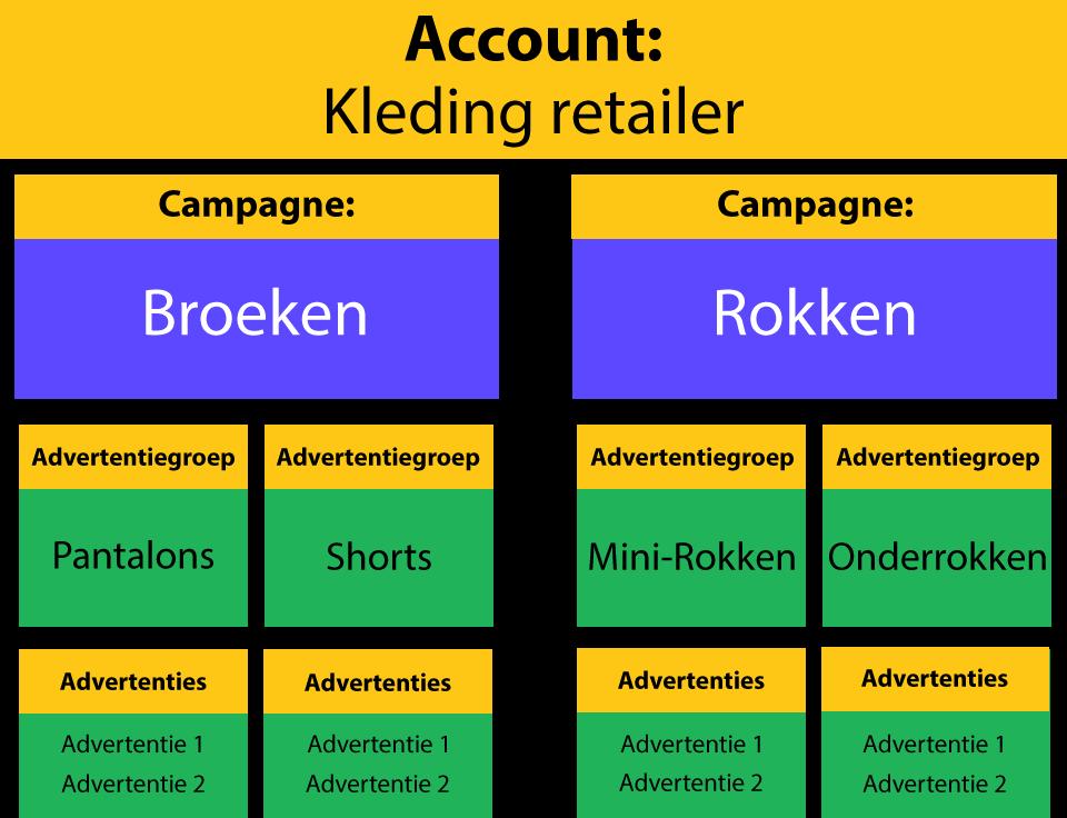 adwords campagnestructuur