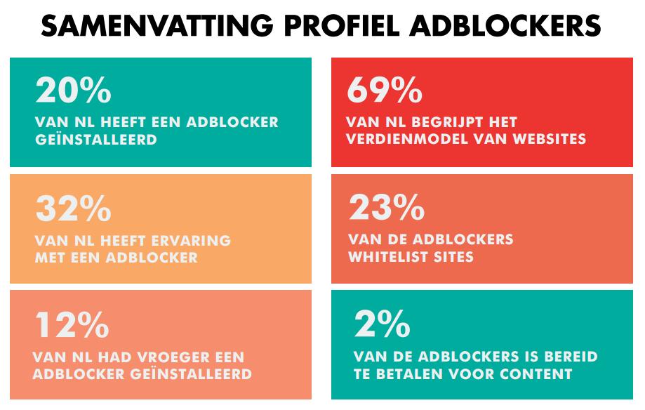 samenvatting profiel adblockers
