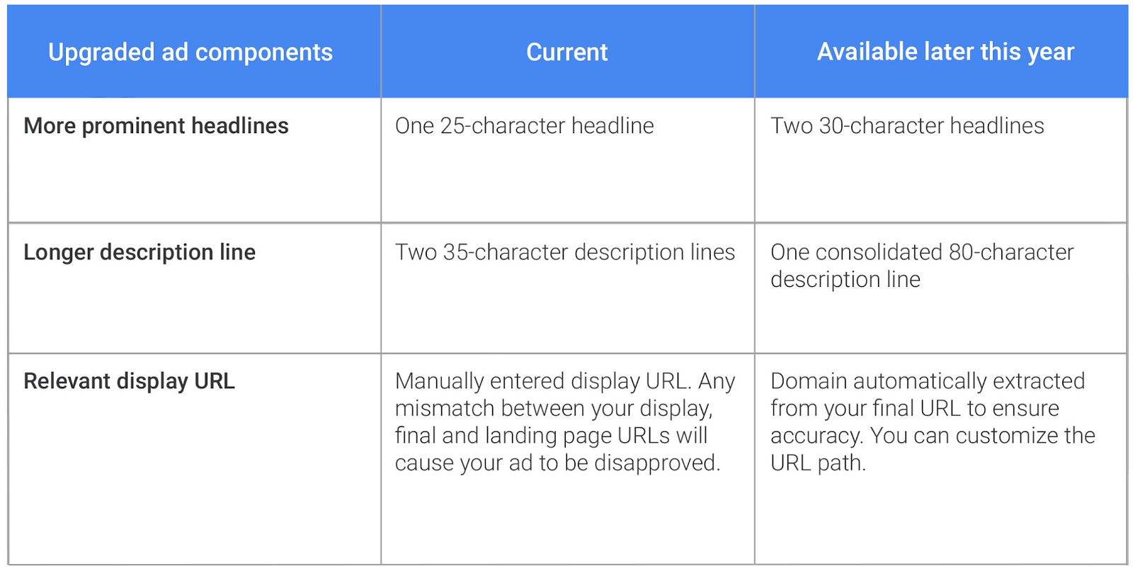 Adwords Text Ads Mobile