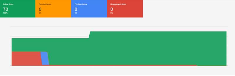 Google Merchant center optimaliseren